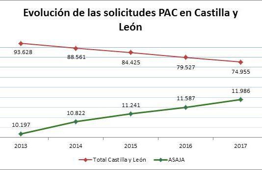 El número de solicitantes PAC en Castilla y León se redujo un 15 por ciento en los últimos 4 años