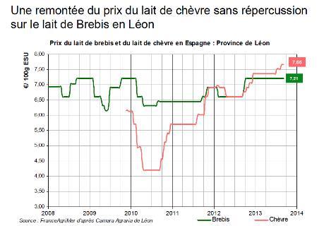 El Ministerio de Agricultura francés toma como referencia los datos de la Lonja de León